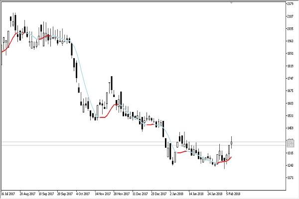 indicator_76