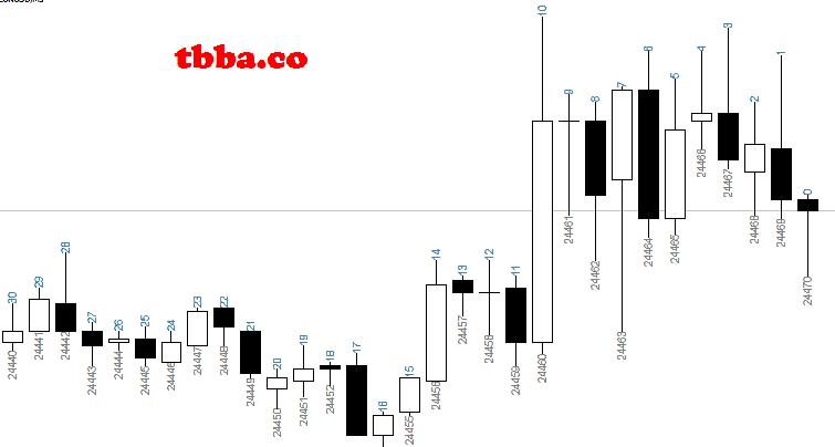 indicator_796