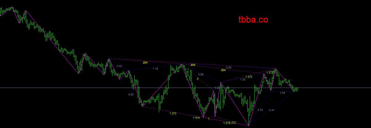 indicator_545