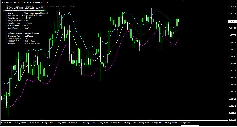 indicator_1054
