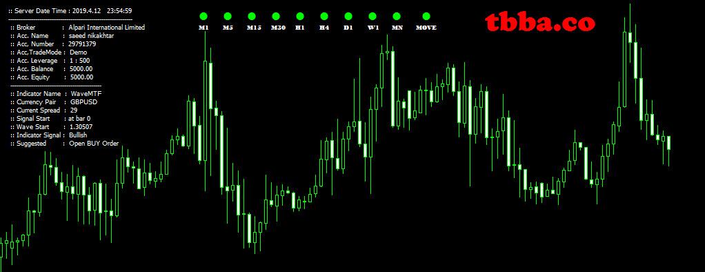 indicator_727