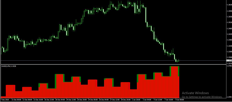 indicator_366