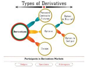 انواع قراردادها در بازار های مشتقه